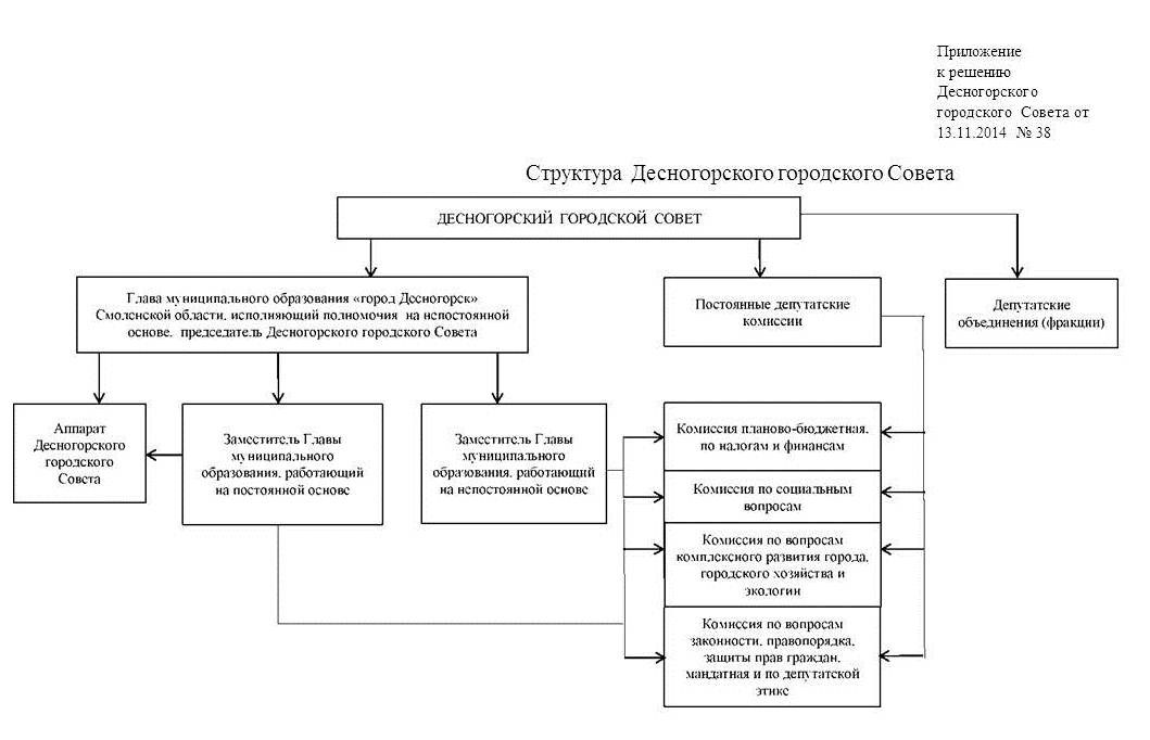 Схема принятия устава